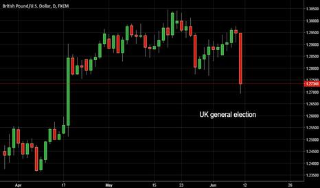 GBPUSD: 8/06/2017 GBP/USD Analysis