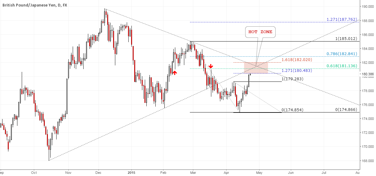 GBPJPY: Approaching Kill Zone! #forex