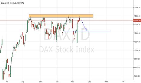 DAX: DAX - D -BEARISH IDEA
