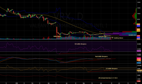 VRX: $VRX - Daily Chart