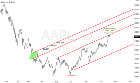 AAPL: Apple Trends