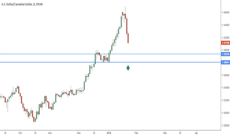 USDCAD: USDCAD Heads To Demand, Looking For  A Bounce