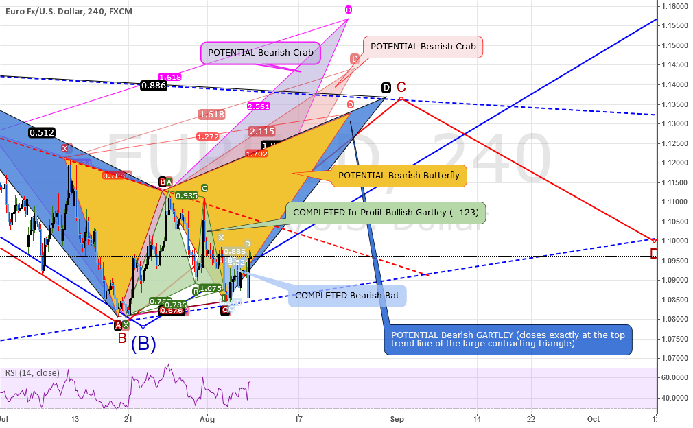 ANALYSIS: EURUSD: Whole Lots A patterns point the way UP!