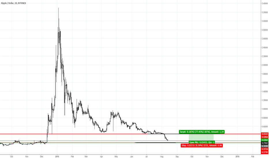 XRPUSD: XRP may find the bottom soon..