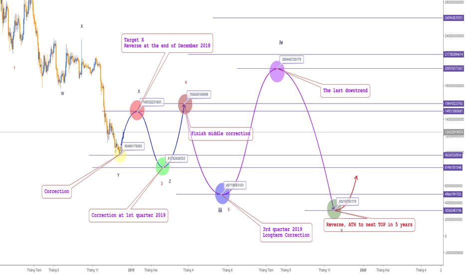 TOTAL: TOTAL Crypto Marketcap, Thị trường vốn hoá sẽ đi về đâu?