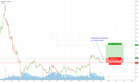 FEYE: Triangle break. Long Position
