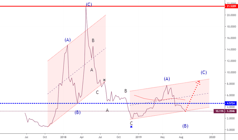 Neo Wave — Wave Analysis — TradingView