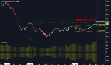 CL1!: NOTE:USOIL it seems to be the top