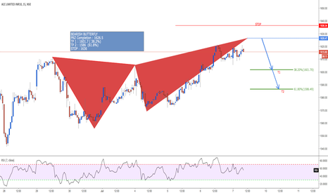 ACC: Bearish Butterfly, 15 mins ACC @ 1626.5