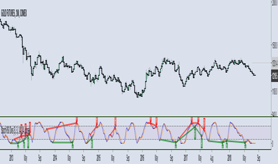 Stochastic RSI (STOCH RSI) — Technical Indicators — Indicators and