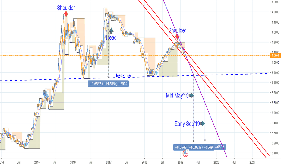 USDMYR: A stronger MYR/Ringgit recovery against USD?