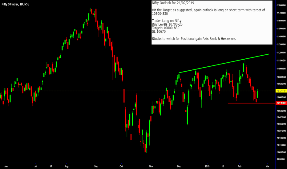 NIFTY: Nifty Outlook for 21-Feb-2019