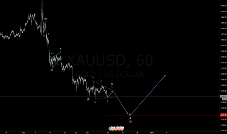 XAUUSD: XAUUSD last bearish wave