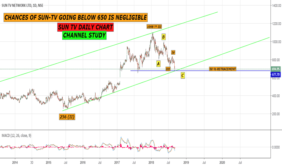 SUNTV: SUN-TV Started showing divergence in daily chart (Wave counting)