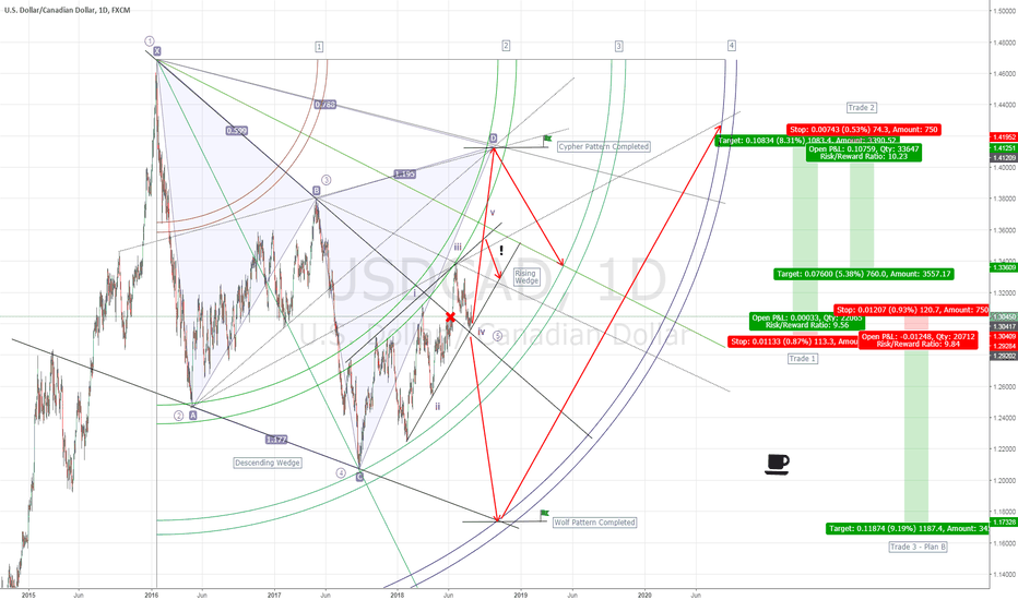 USDCAD: Long Term on USDCAD
