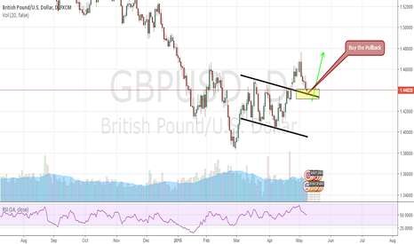 GBPUSD: GBPUSD Long / Buy the Pullback 1H Chart