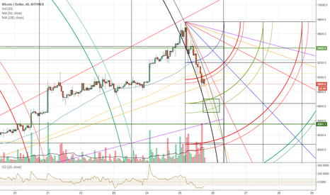 BTCUSD: Bitcoin Short Target Long Entry Bitfinex