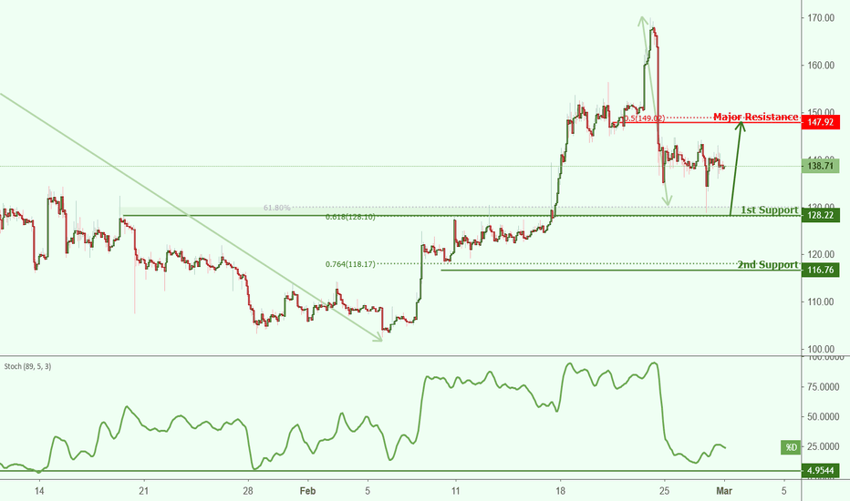 Ethusd Roaching Support Potential Bounce
