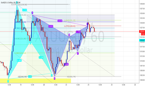 XAUUSD: Bearish Gartley Pattern on Gold