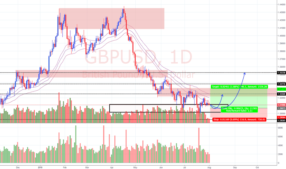 GBPUSD: View on GBP/USD (2/8/18)