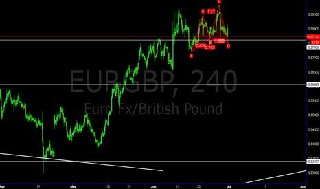 EURGBP: Bullish Cypher eurgbp