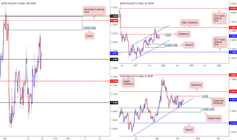 GBPUSD: High-probability short opportunity around 1.3290...