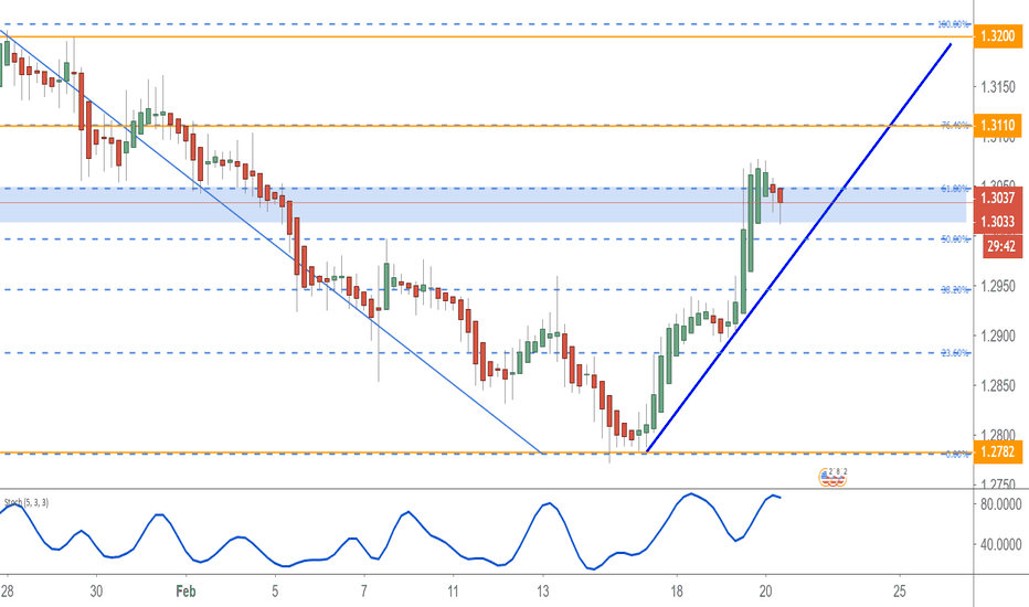 GBPUSD: Sterling – May, Juncker & The Independent Group