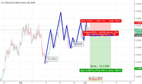 USDZAR: USD/ZAR готовится к падению.