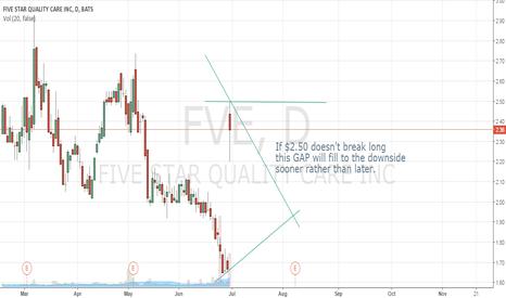 FVE: $2.50 needs to break long or