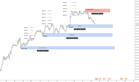 CADJPY: CAD/JPY Supply and demand short term