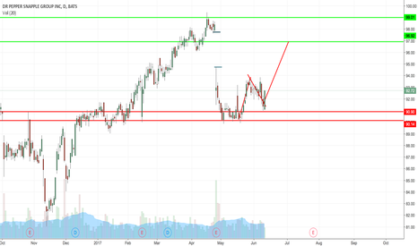 DPS: DPS Stock Technical Analysis (Long)