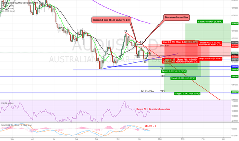 AUDUSD: AUD/USD: Continues Downward?