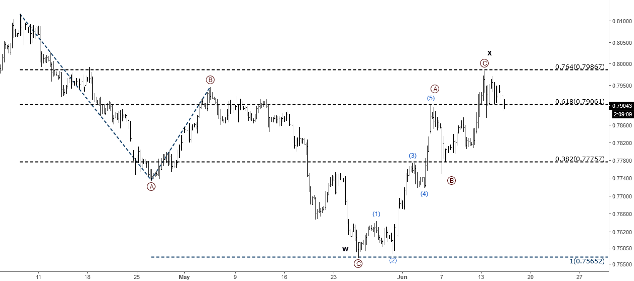 EURGBP: Elliott Wave Analysis