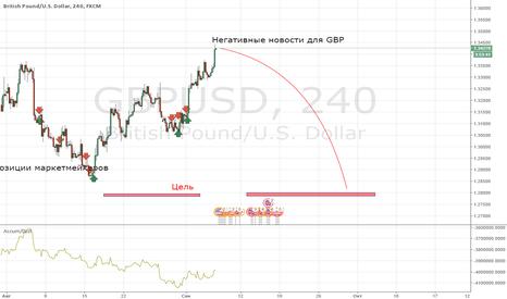 GBPUSD: Плохие новости для GBP/USD
