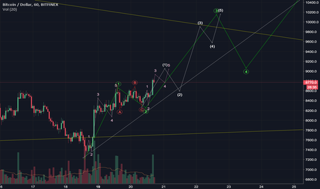 BTCUSD: Major resistance expected at $9k-$10k