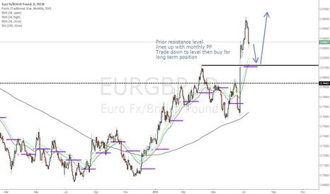 EURGBP: EURGBP trade plan
