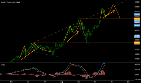 BTCUSD: BTCUSD - Uptrend path for BITCOIN.