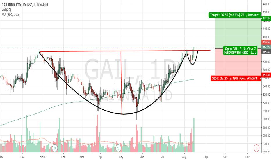 GAIL: GAIL Long