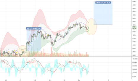 BTCUSD: BTC might be heading for 4700