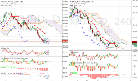 XPTUSD: Bearish consolidation with positive divergences