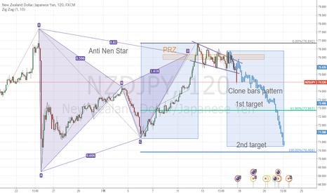 NZDJPY: NZ円は売りたい形