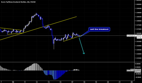 EURNZD: EURNZD Sell Setup By Wave Analysis