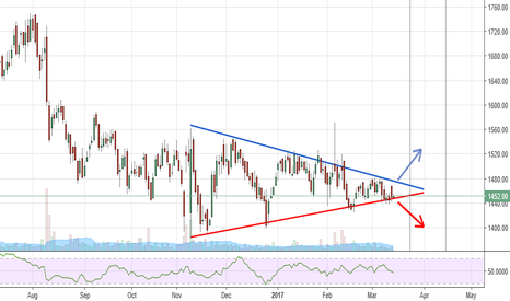 LUPIN: LUPIN Ready for Symmetrical Traingle Breakout