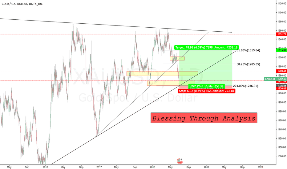 XAUUSD: Game of Patience