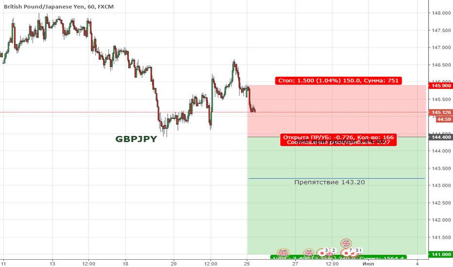 GBPJPY: Цена продолжает находиться в медвежьей коррекции