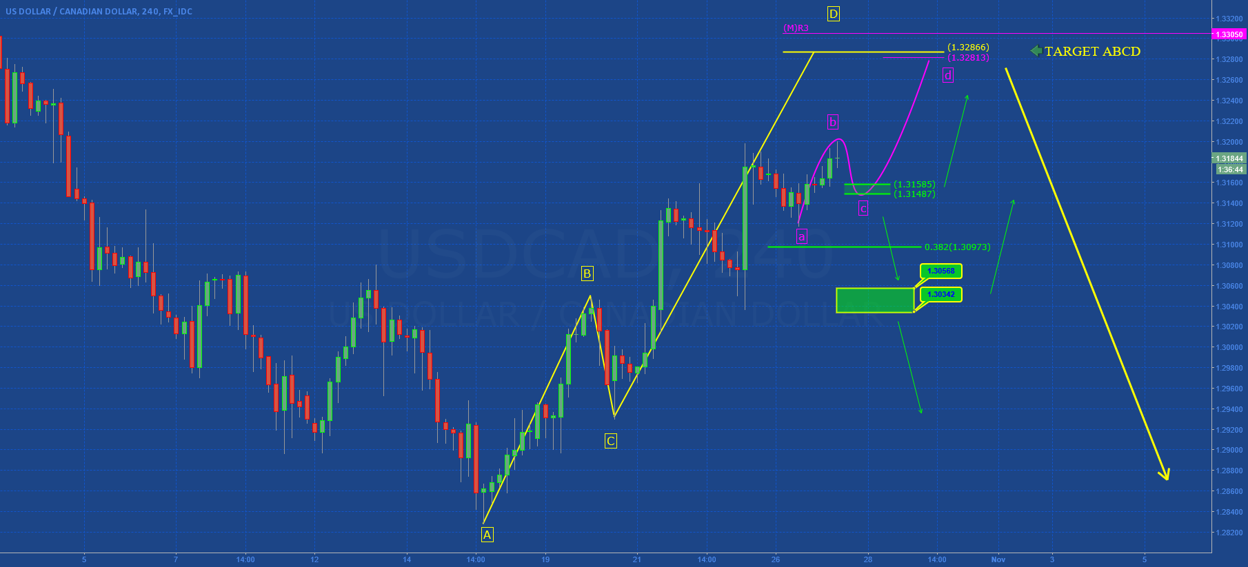 USDCAD: ABCD not complete (Part 2)
