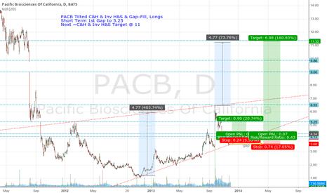 PACB: PACB, 2 longs
