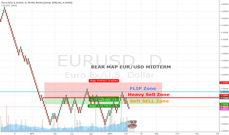 EURUSD: MIDTERM EUR/USD MAP