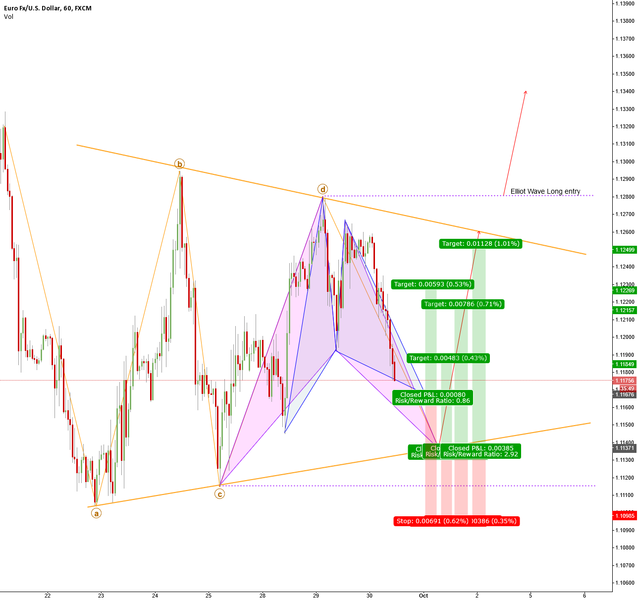 EURUSD A number of high probability long entries forming.