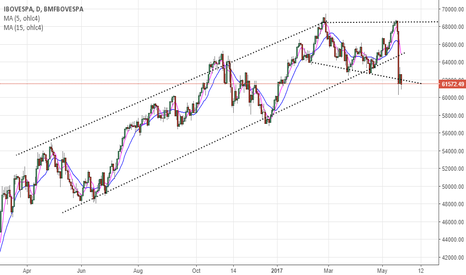 IBOV: once upon a time an uptrend channel...